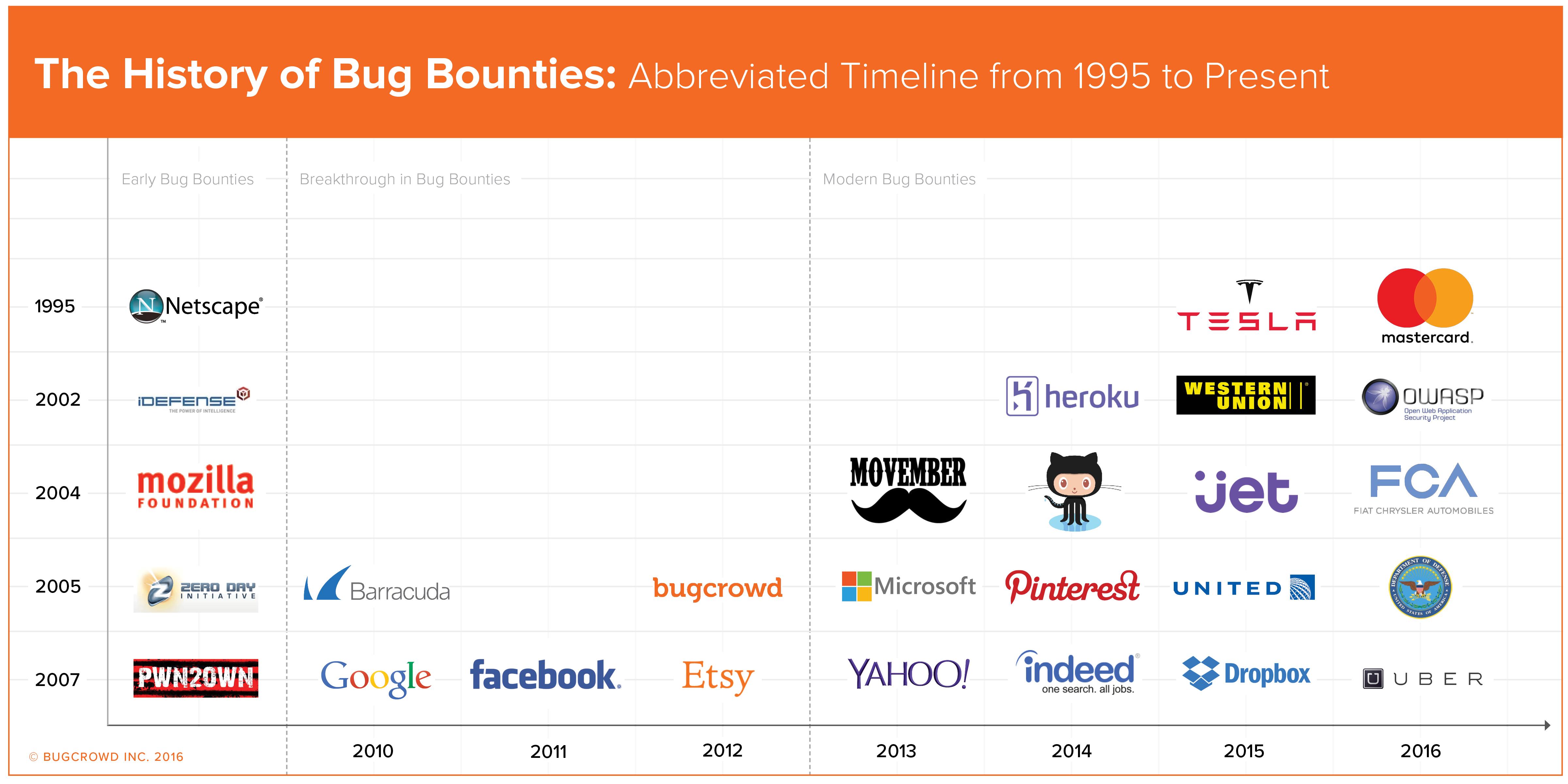 History of Bug Bounties