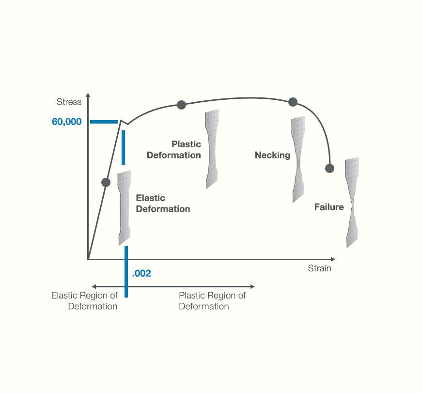 Material Model Development